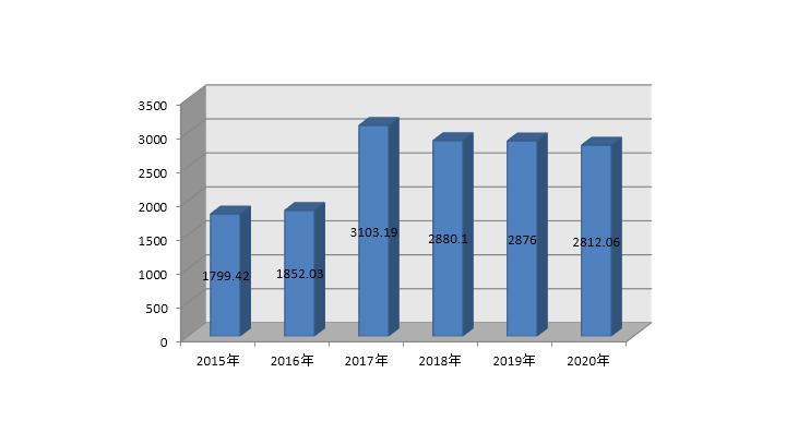 拍卖行业2020年上半年经营情况分析